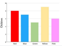 a typical bar chart or graph